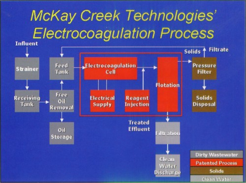 January 2003  New Electrocoagulation Process Treats