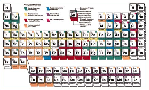 March 2000 traces of history in the periodic table urtaz