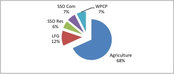 A graph of contributions to Canadian biogas sources