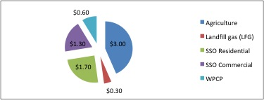 Graph of capital investment for biogas projects.