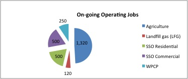 Graph of jobs from Canadian biogas project development.