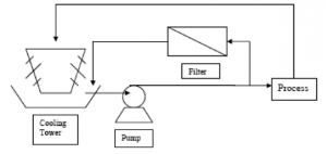 Diagram of a simple side-stream filtration for a cooling tower
