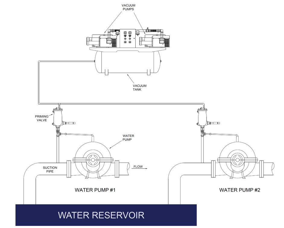 New Vacuum Priming Systems Cut Energy And Water Use