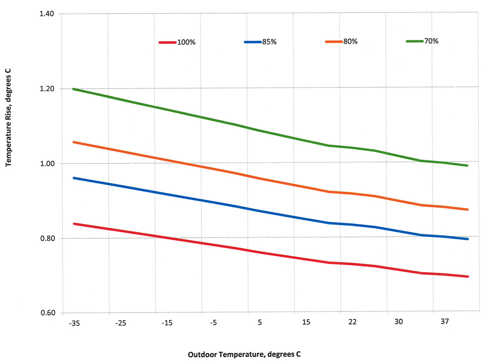 Heat exchange tempature rise