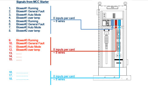 Illustration of PLC requirements for motor starters