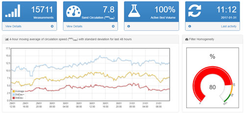 Sand-Cycle dashboard with health indicators provides 24/7 real-time monitoring.