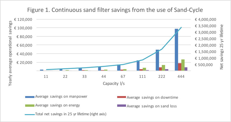 Figure 1. Continuous sand filter savings from the use of Sand-Cycle