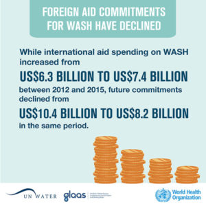 Water sanitation hygiene Water safety and quality Sanitation and wastewater Monitoring and evidence Diseases and risks Environmental health in emergencies Health-care facilities and waste Publications Infographics Drinking water WASH infrastructure is not receiving enough investment Download gif, 90kb Share: National WASH budgets are growing too slowly Download gif, 94kb Share: Foreign aid commitments for water, sanitation and hygiene (WASH) have declined. Graphic by WHO.