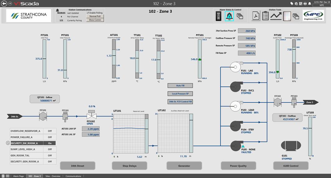 Strathcona County SCADA software system
