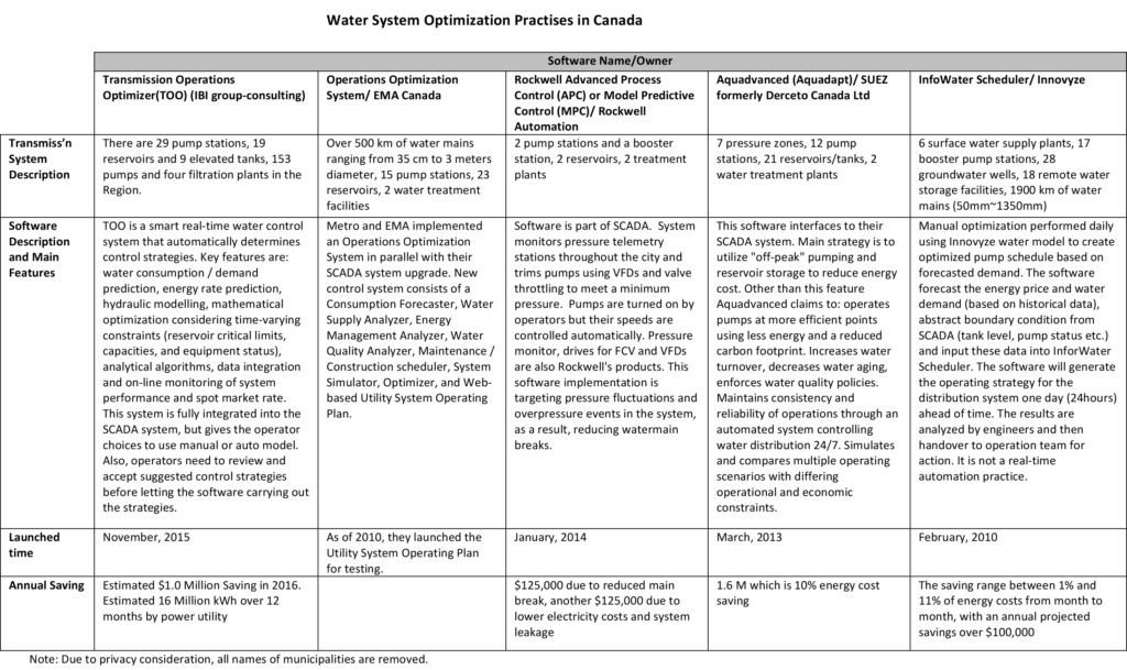 Summary of water system optimization practises from survey respondents.