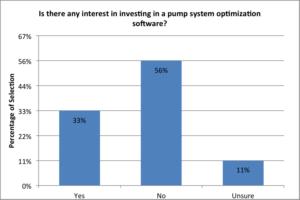 Figure 1. Interests in pump system optimization software.