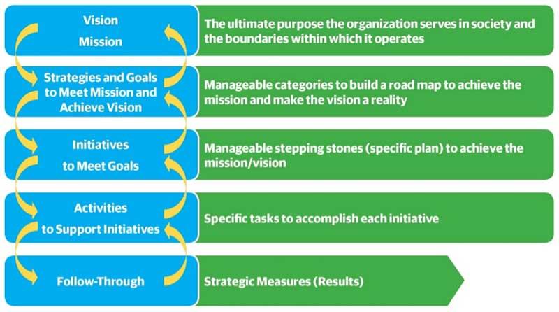 Figure 1. Energy optimization plan development framework. Click to enlarge.