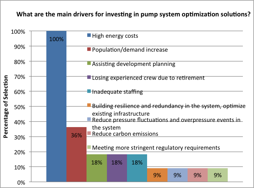Figure 2. Drivers of investment.