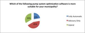 Figure 4. Level of automation from survey participants.