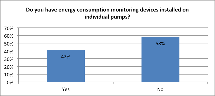 Figure 5. Continuous monitoring devices.