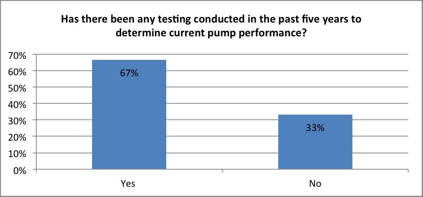 Figure 6. Pump performance testing.