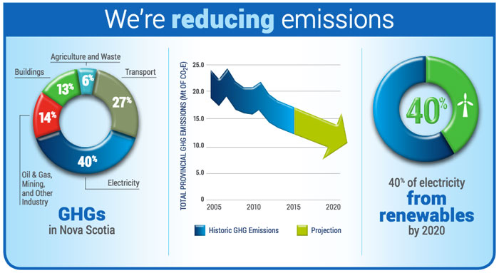 Infographic on Nova Scotia' climate change action plan. Photo Credit: climatechange.novascotia.ca