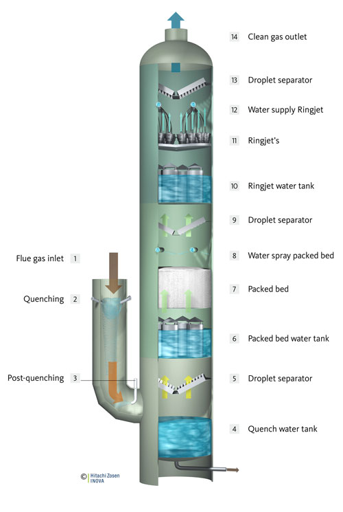 Diagram of the Ring Jet flue gas scrubber