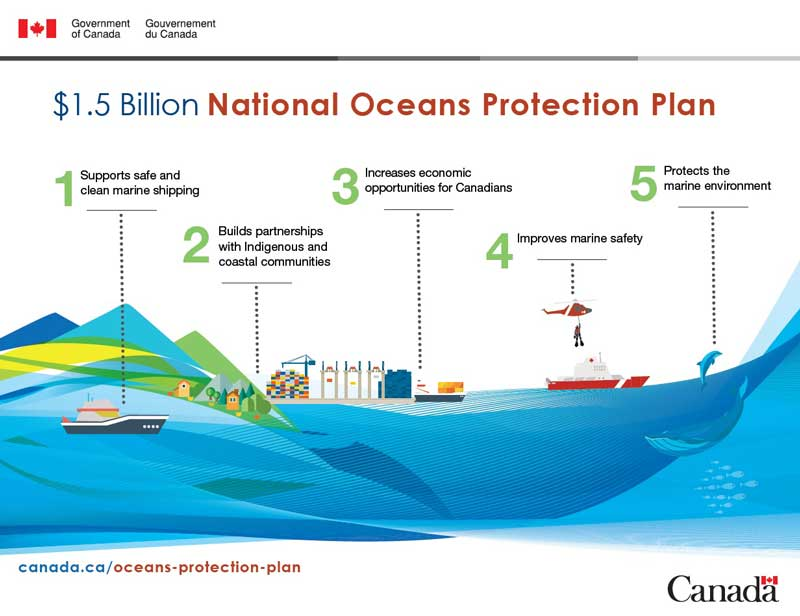 Canada's National Oceans Protection Plan.