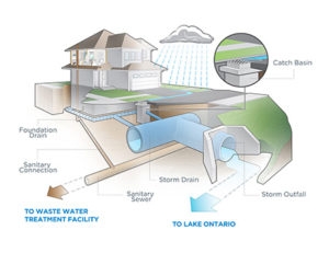 Stormwater collection illustration. Photo credit: City of Mississauga.
