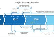 Boat Harbour Cleanup Timeline