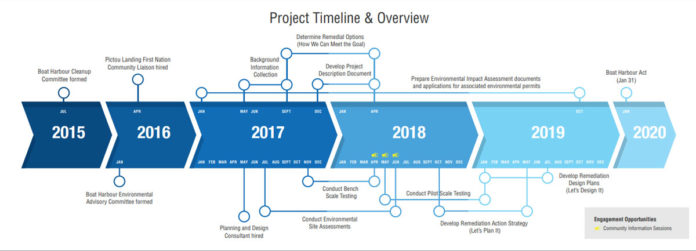 Boat Harbour Cleanup Timeline