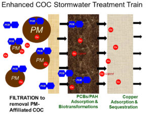 Enhanced COC stormwater treatment train