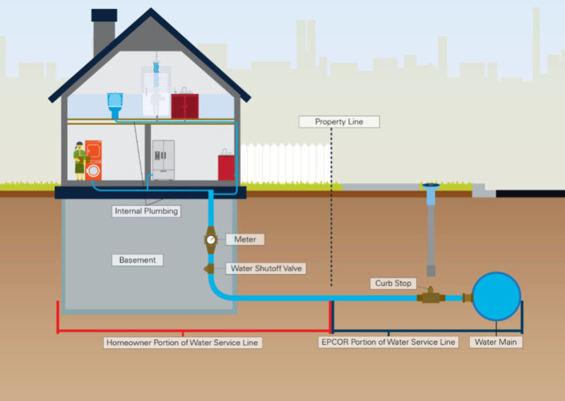 [XOTG_4463]  EPCOR optimizing lead management ahead of new water guidelines | Water Piping Diagram House |  | Environmental Science & Engineering Magazine