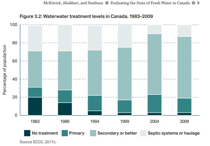 Wastewater treatment levels in Canada