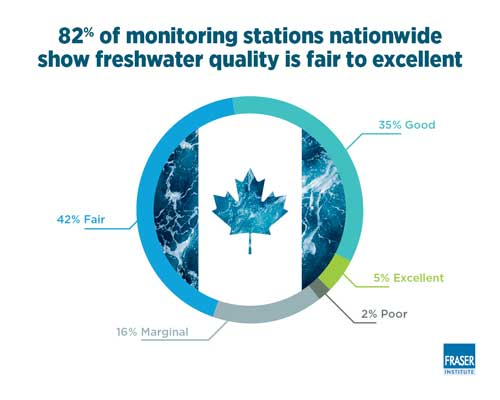 Canada Freshwater Quality Infographic