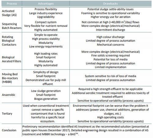 Northen-Pulp-treatment-technology-comparison-chart