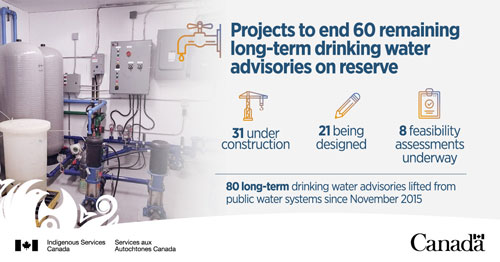First Nations Water Advisory Update Graphic