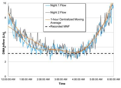 night demand and minimum night flows graph