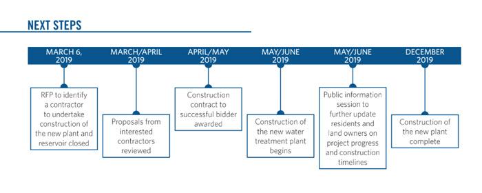 Union Bay Improvement District project timeline