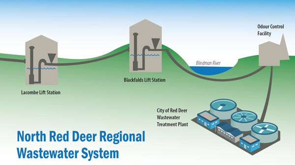 North Red Deer Regional Wastewater System graphic