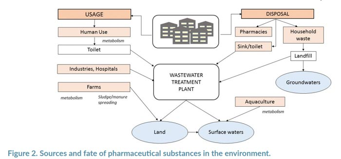 pharmaceutical substances in the great lakes