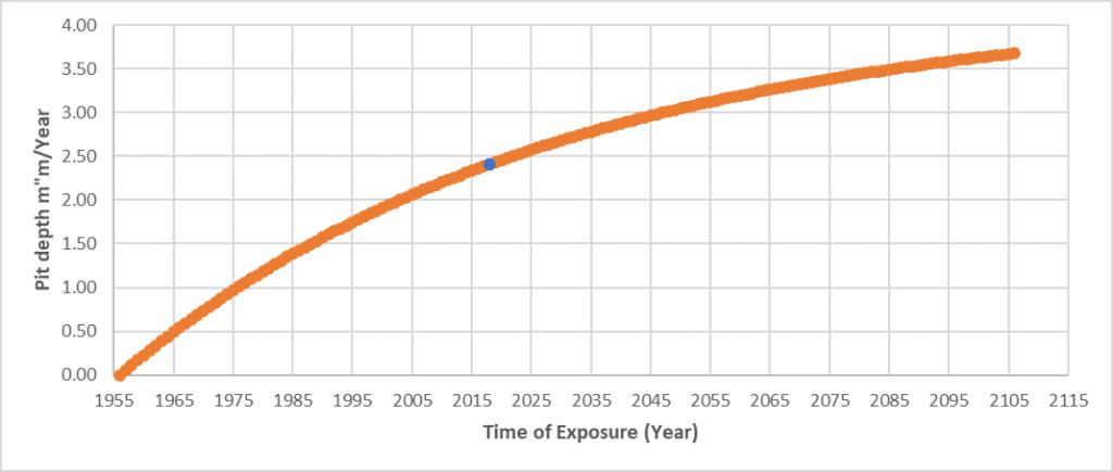 Corrosion model graph