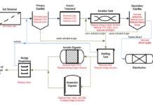 Biologic SR2 impact chart