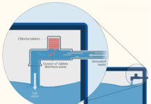 Chlorination-Device-Infographic