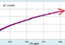 World population CO2 chart