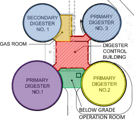 Digester layout diagram