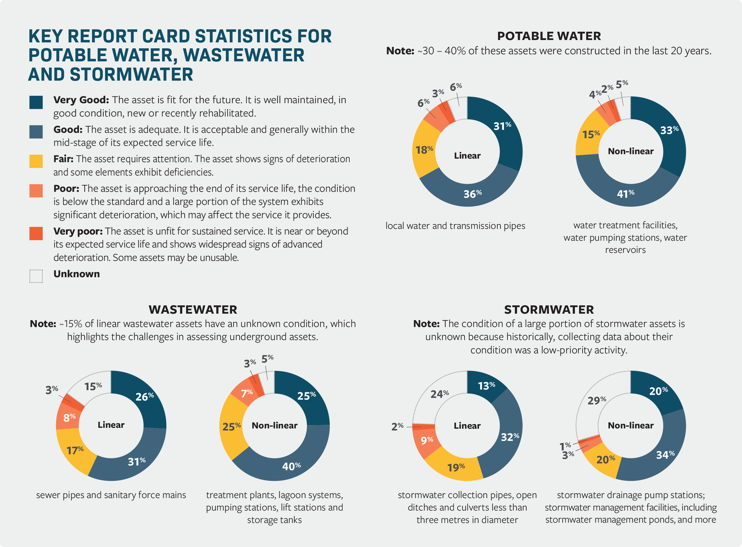 Key Report Card statistics for potable water, wastewater and stormwater