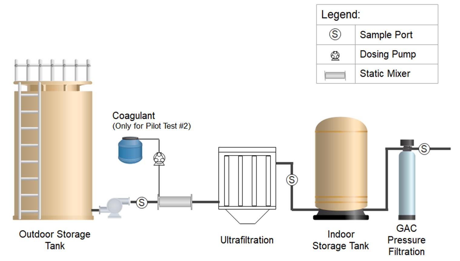 Figure 1. Pilot plant schematic.