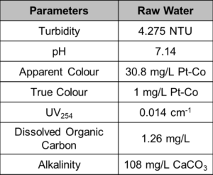 Table 1. Raw water quality.