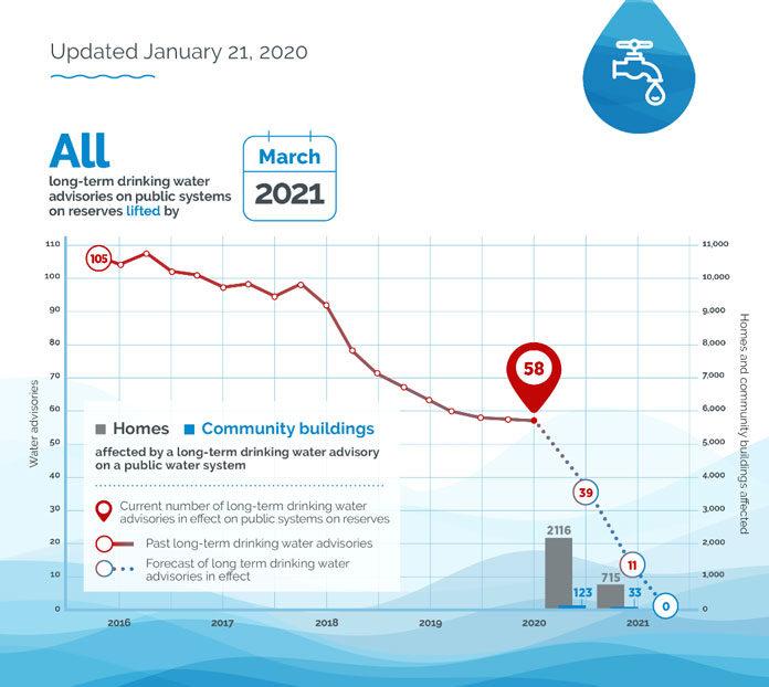 water-advisories-infographic