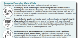 Canada's emerging water crisis infographic