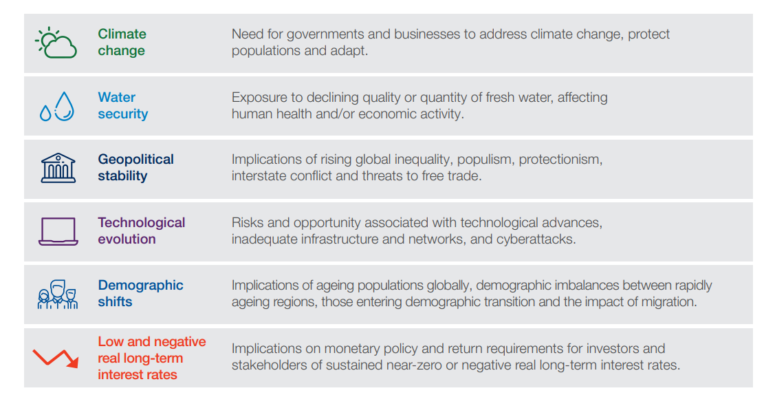 Global systemic risks table