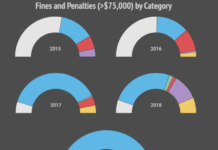 Environmental fines chart