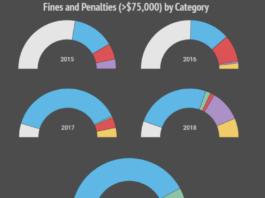 Environmental fines chart