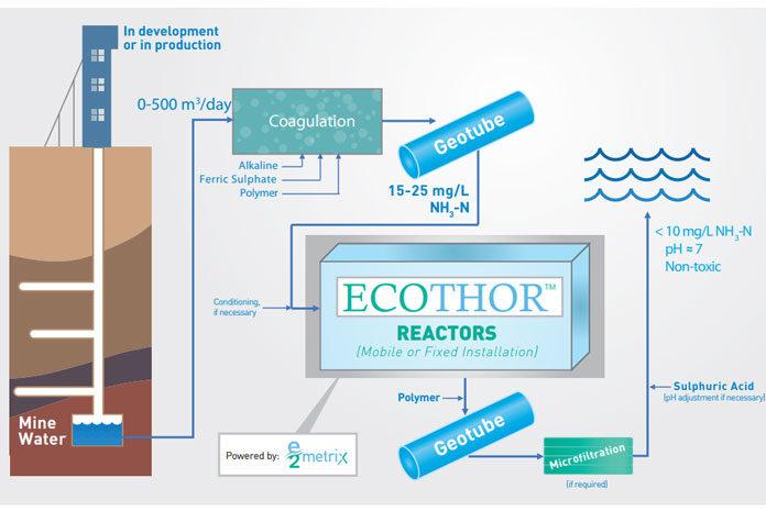 electrolysis-wastewater-graphic